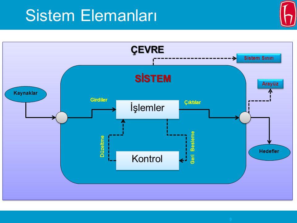 Sistem Elemanları ÇEVRE SİSTEM İşlemler Kontrol Sistem Sınırı Arayüz