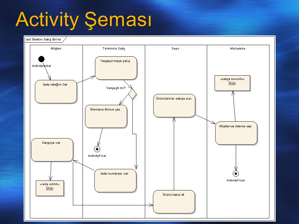 Activity Şeması