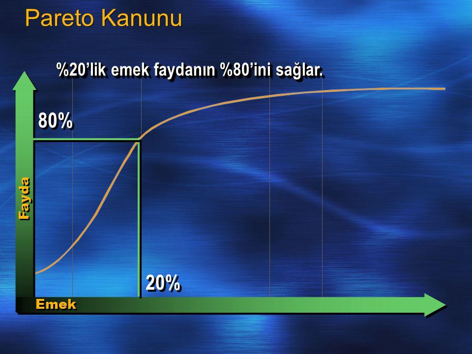 Pareto Kanunu 80% 20% %20'lik emek faydanın %80'ini sağlar. Fayda Emek