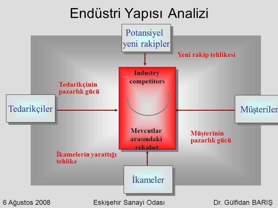 Endüstri Yapısı Analizi