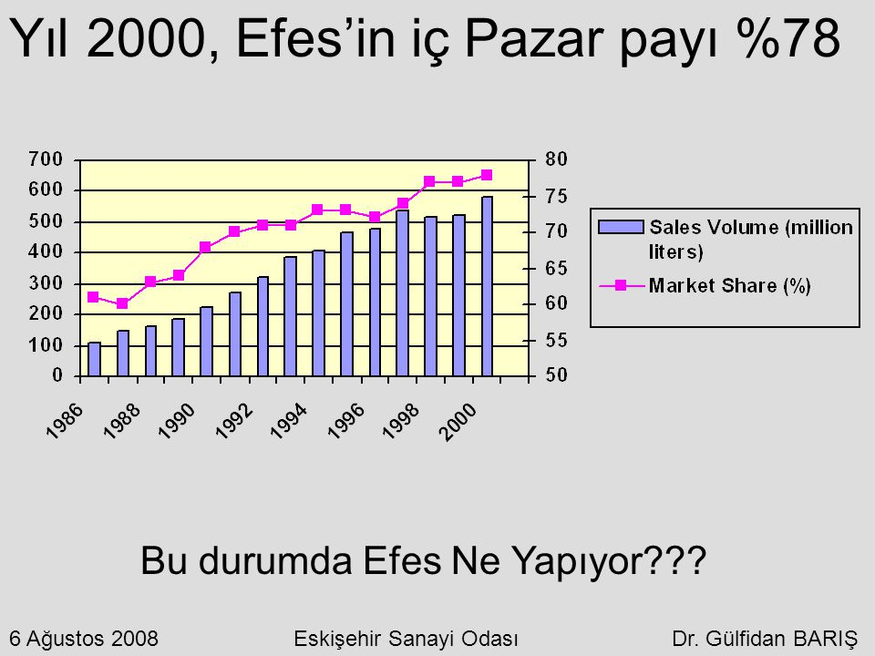 Yıl 2000, Efes'in iç Pazar payı %78