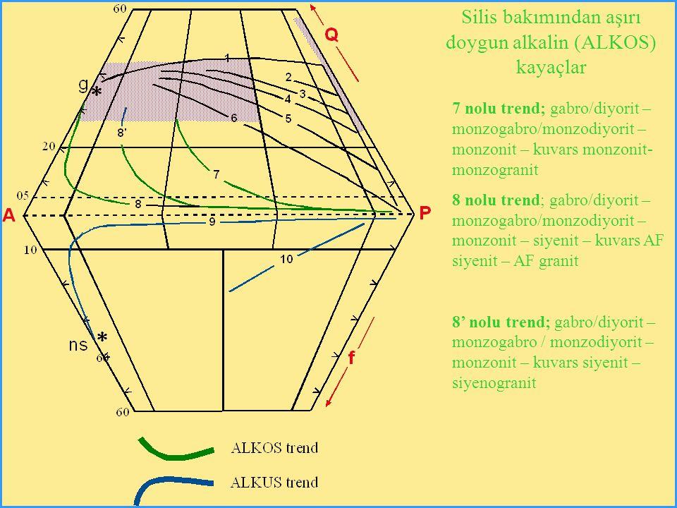 Silis bakımından aşırı doygun alkalin (ALKOS) kayaçlar