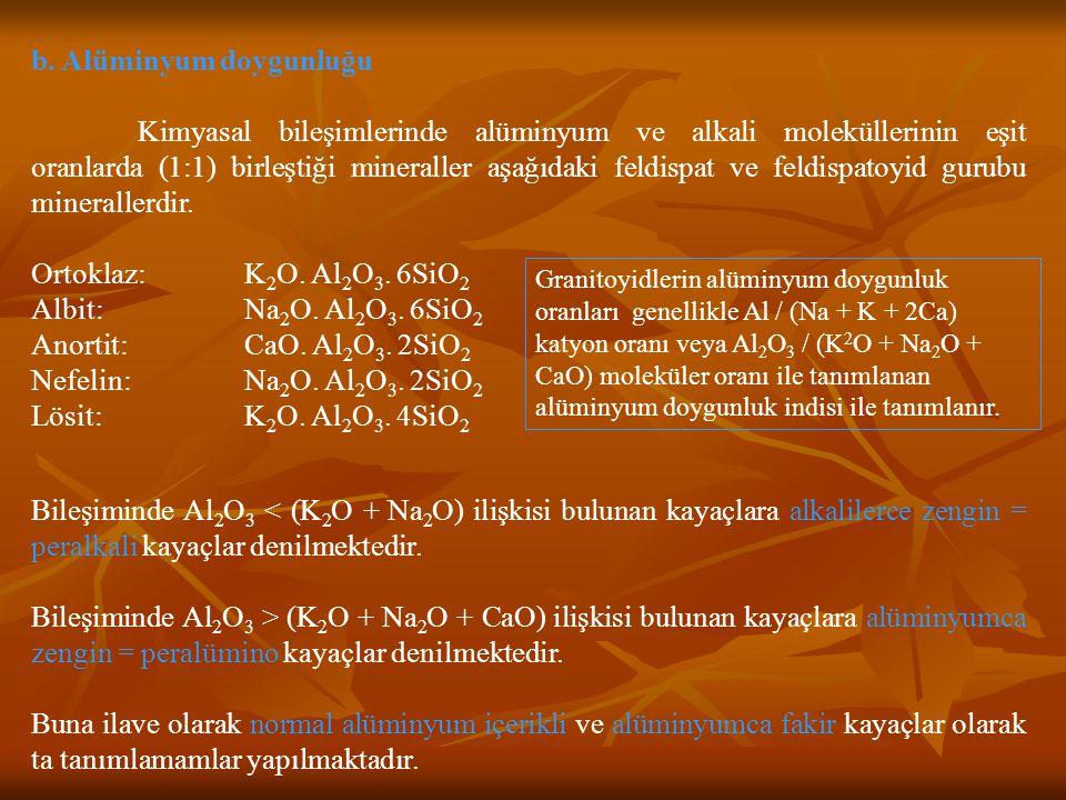 b. Alüminyum doygunluğu