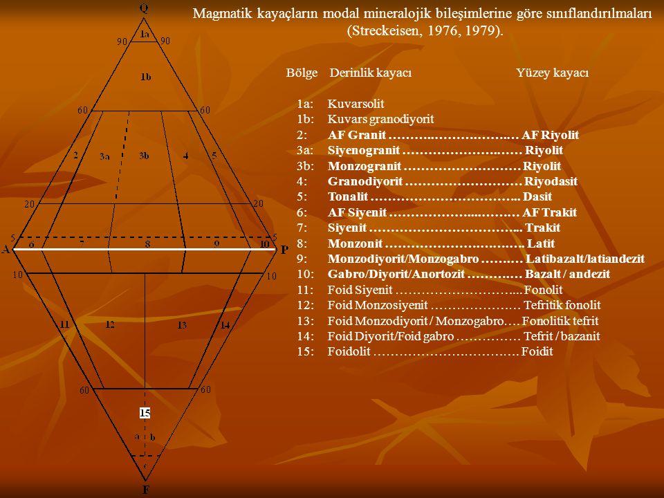 Magmatik kayaçların modal mineralojik bileşimlerine göre sınıflandırılmaları