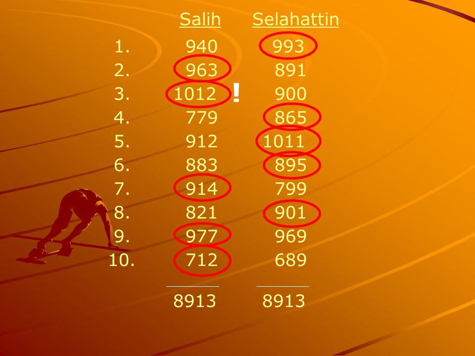 Salih Selahattin 1. 940 993. 2. 963 891. 3. 1012 900. 4. 779 865.