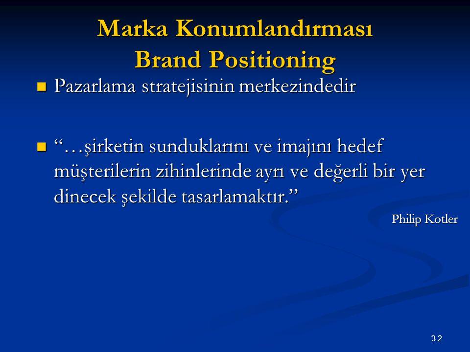 Marka Konumlandırması Brand Positioning