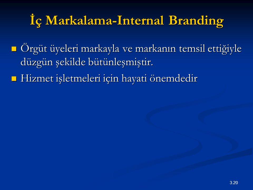 İç Markalama-Internal Branding