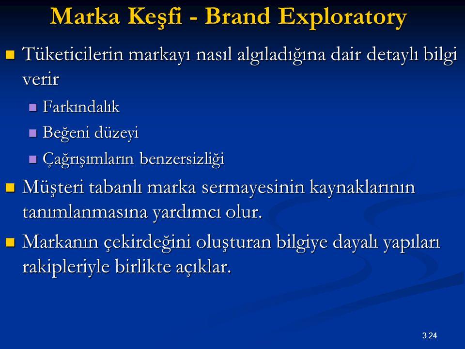 Marka Keşfi - Brand Exploratory