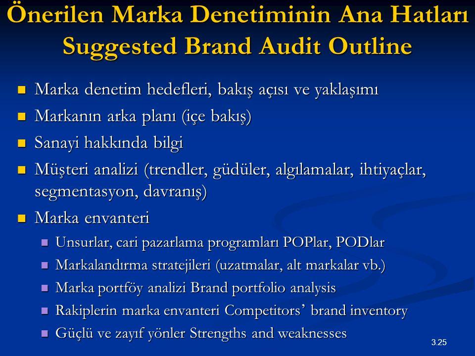 Önerilen Marka Denetiminin Ana Hatları Suggested Brand Audit Outline