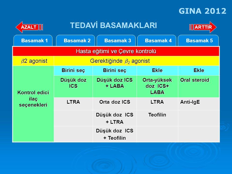 Kontrol edici ilaç seçenekleri Orta-yüksek doz ICS+ LABA