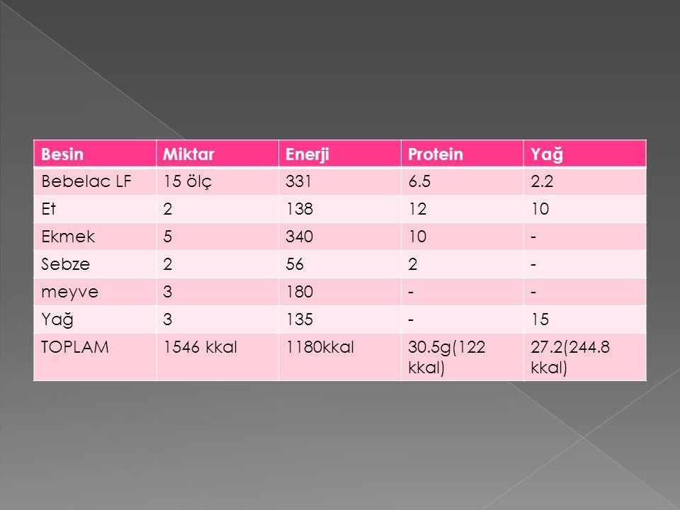 Besin Miktar. Enerji. Protein. Yağ. Bebelac LF. 15 ölç. 331. 6.5. 2.2. Et. 2. 138. 12. 10.