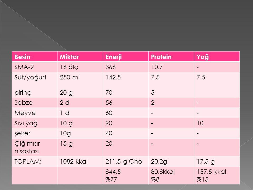 Besin Miktar. Enerji. Protein. Yağ. SMA-2. 16 ölç. 366. 10.7. - Süt/yoğurt. pirinç. 250 ml.