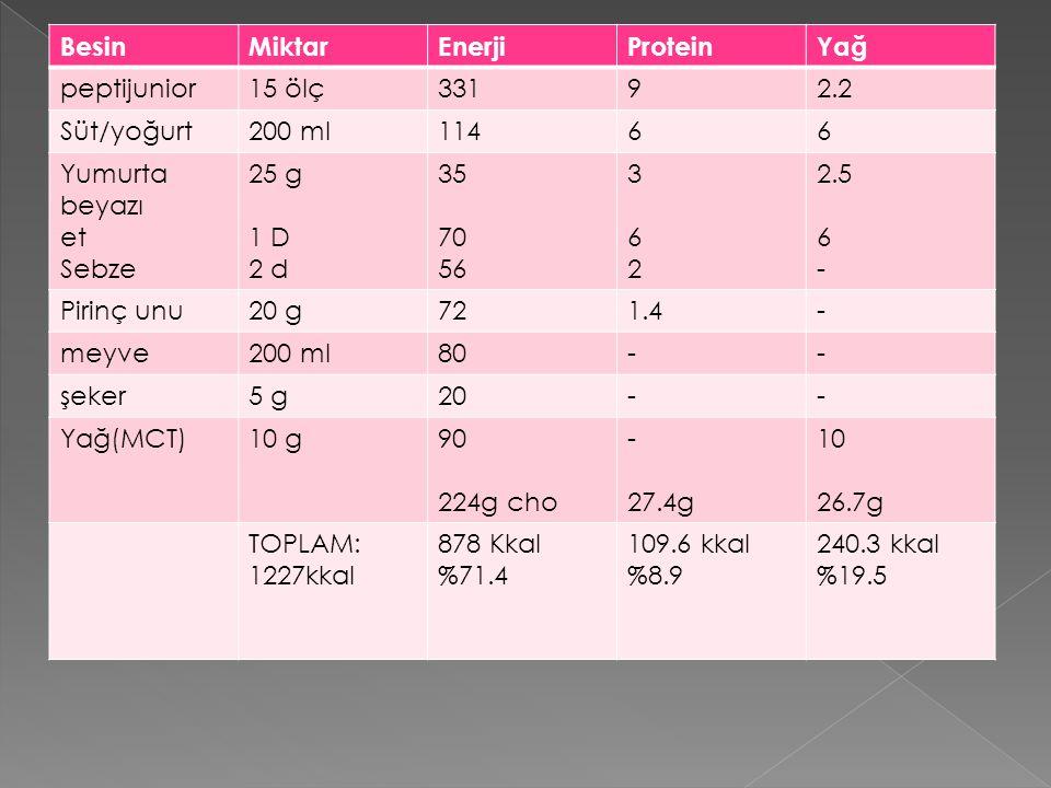 Besin Miktar. Enerji. Protein. Yağ. peptijunior. 15 ölç. 331. 9. 2.2. Süt/yoğurt. 200 ml.