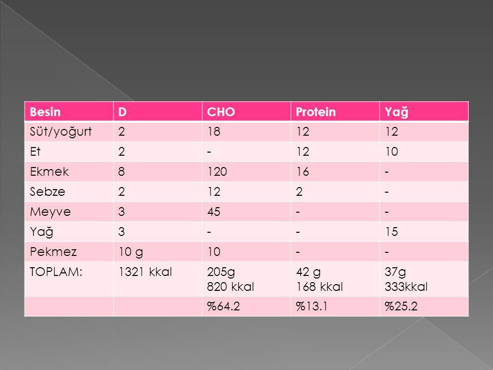 Besin D. CHO. Protein. Yağ. Süt/yoğurt. 2. 18. 12. Et. - 10. Ekmek. 8. 120. 16. Sebze.