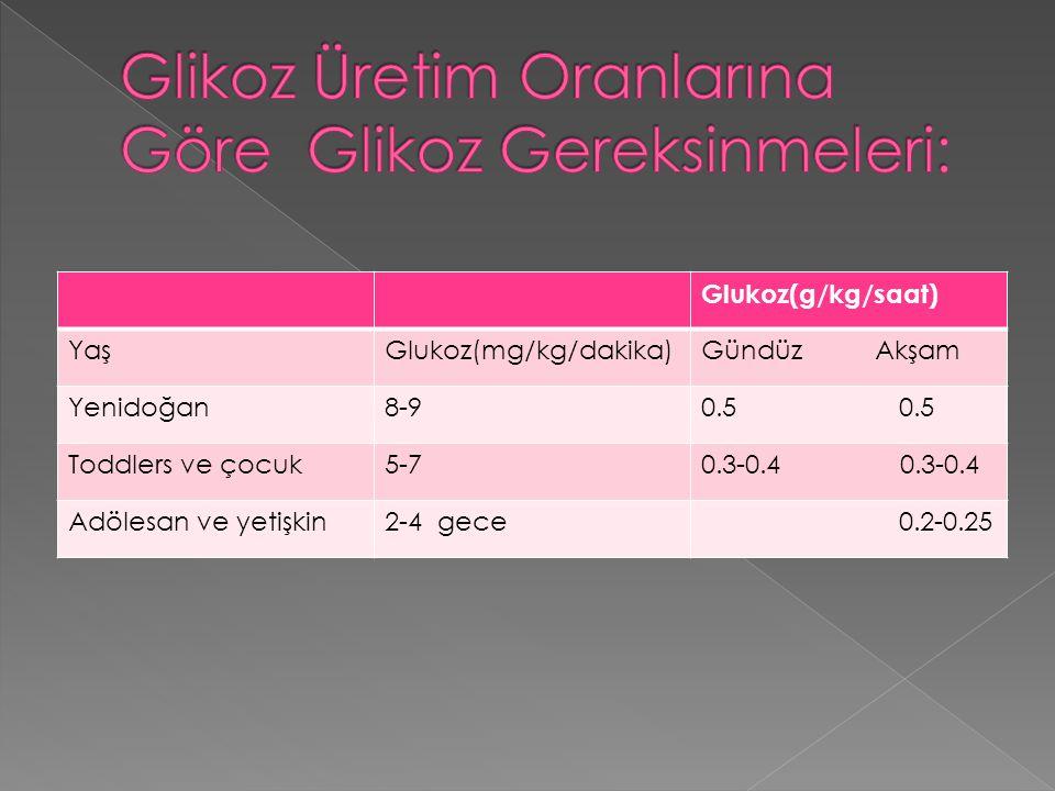 Glikoz Üretim Oranlarına Göre Glikoz Gereksinmeleri: