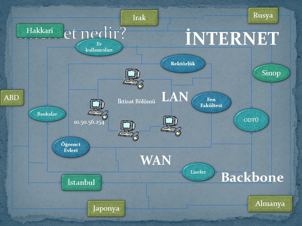 İNTERNET İnternet nedir LAN WAN Backbone Rusya Irak Hakkari Sinop ABD
