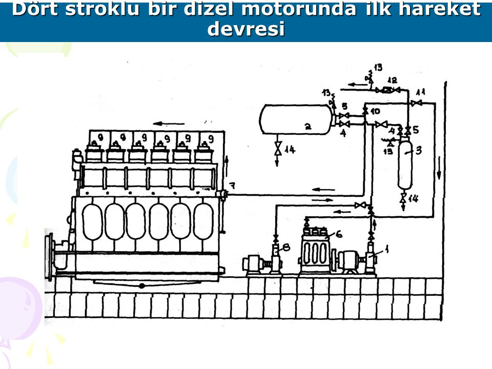 Dört stroklu bir dizel motorunda ilk hareket devresi