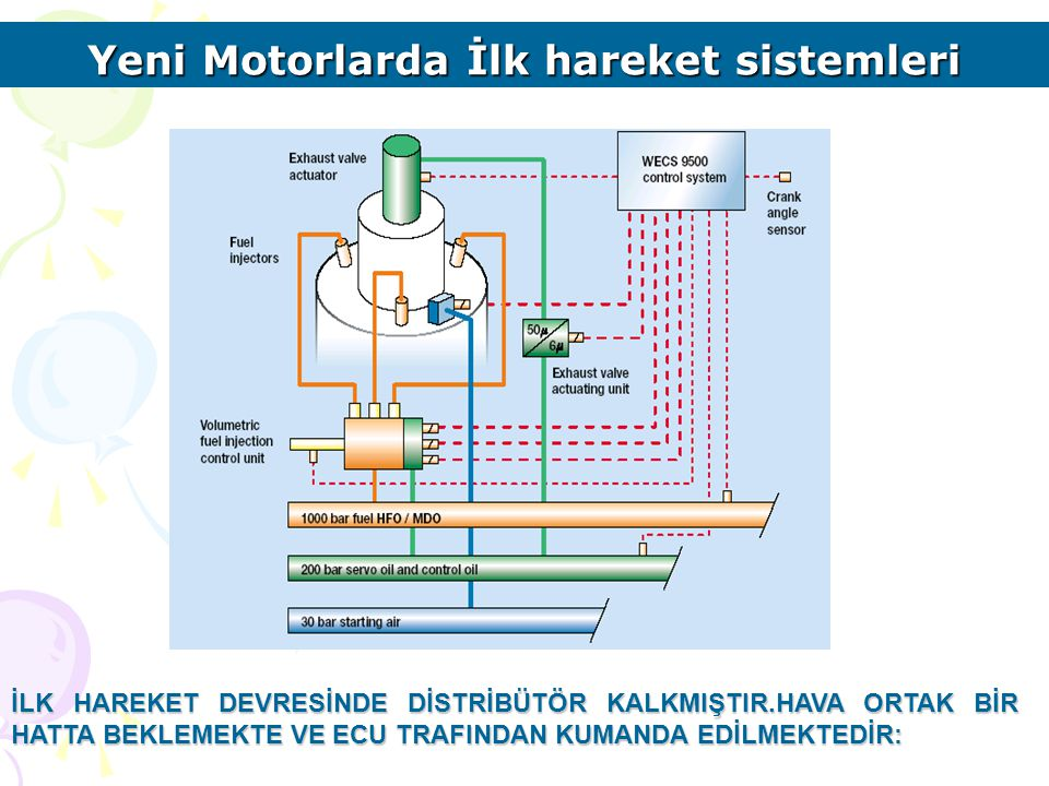 Yeni Motorlarda İlk hareket sistemleri