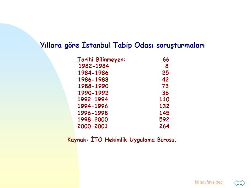Yıllara göre İstanbul Tabip Odası soruşturmaları