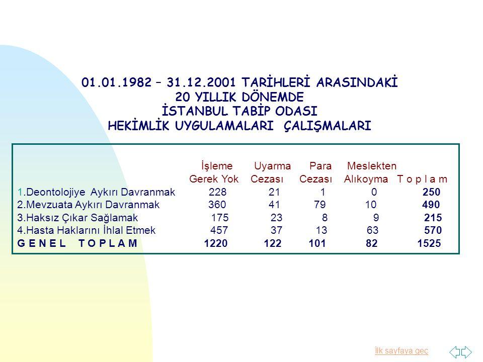 01.01.1982 – 31.12.2001 TARİHLERİ ARASINDAKİ 20 YILLIK DÖNEMDE