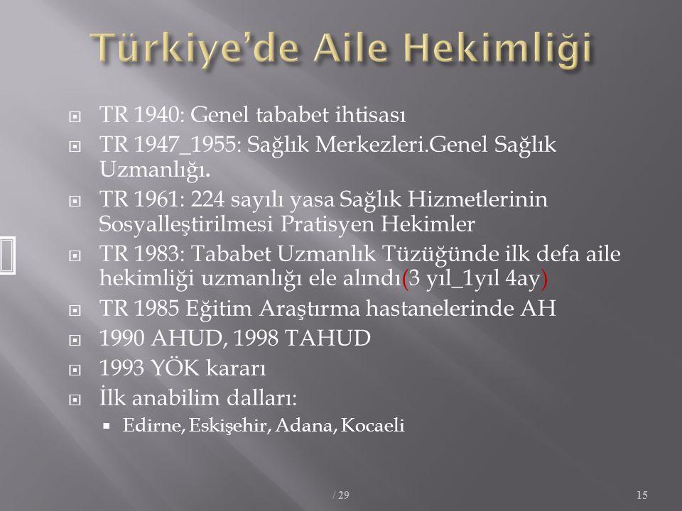 Türkiye'de Aile Hekimliği