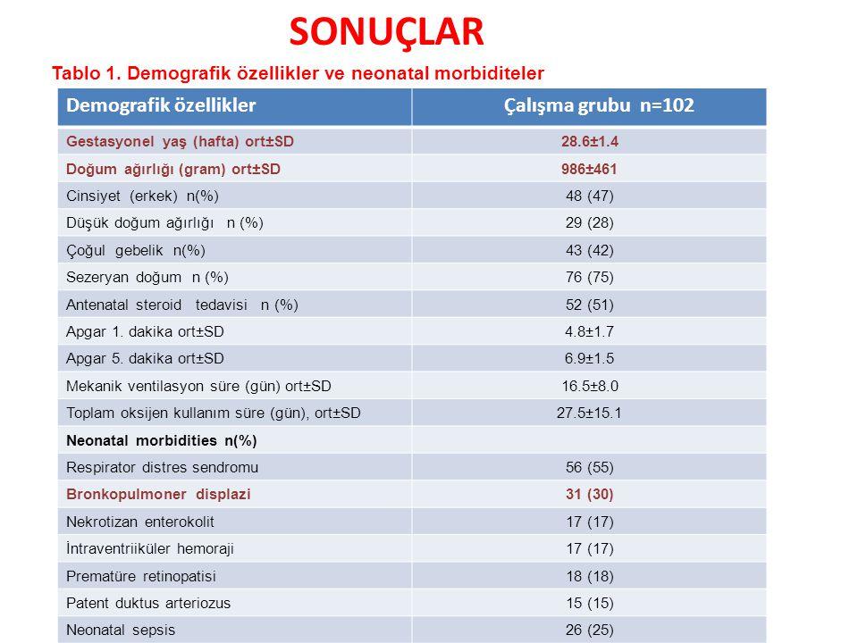 Tablo 1. Demografik özellikler ve neonatal morbiditeler