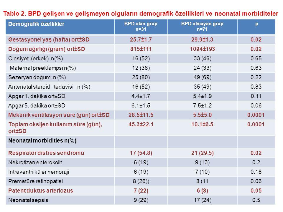 Tablo 2. BPD gelişen ve gelişmeyen olguların demografik özellikleri ve neonatal morbiditeler