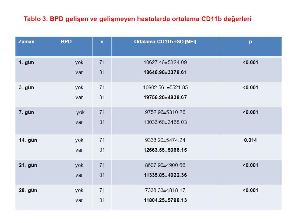 Tablo 3. BPD gelişen ve gelişmeyen hastalarda ortalama CD11b değerleri