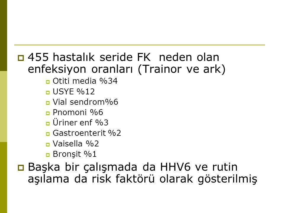 455 hastalık seride FK neden olan enfeksiyon oranları (Trainor ve ark)