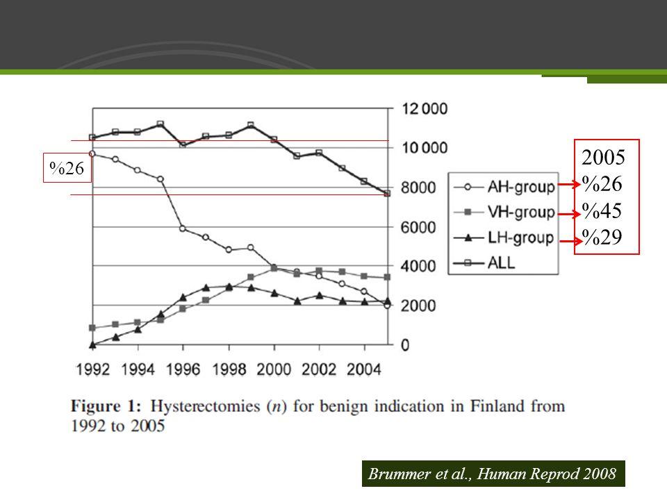 2005 %26 %45 %29 %26 Brummer et al., Human Reprod 2008