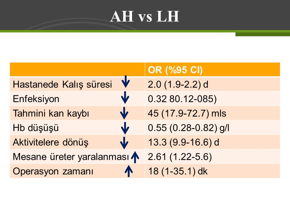 AH vs LH OR (%95 CI) Hastanede Kalış süresi 2.0 (1.9-2.2) d Enfeksiyon