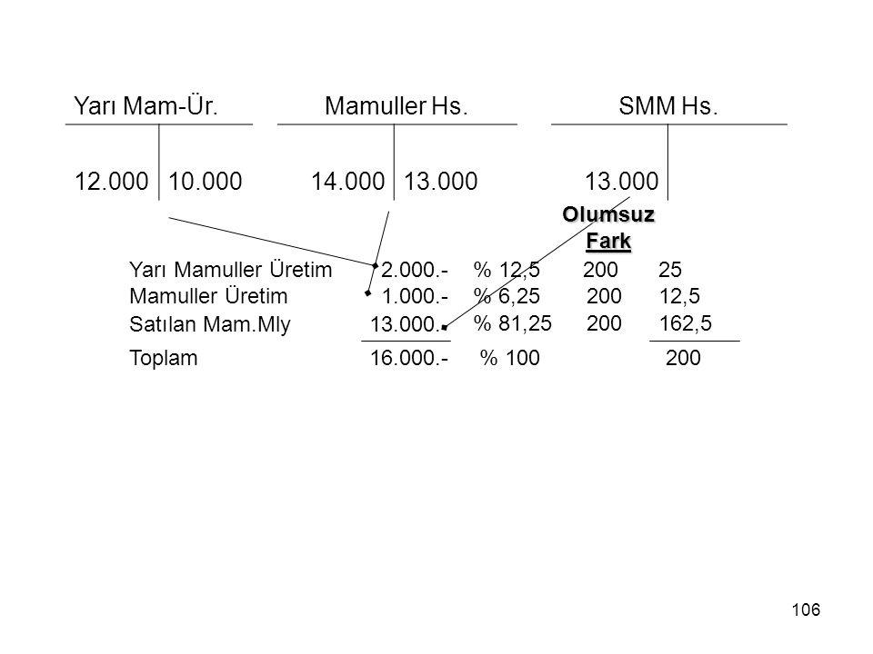 Yarı Mam-Ür. Mamuller Hs. SMM Hs. 12.000 10.000 14.000 13.000
