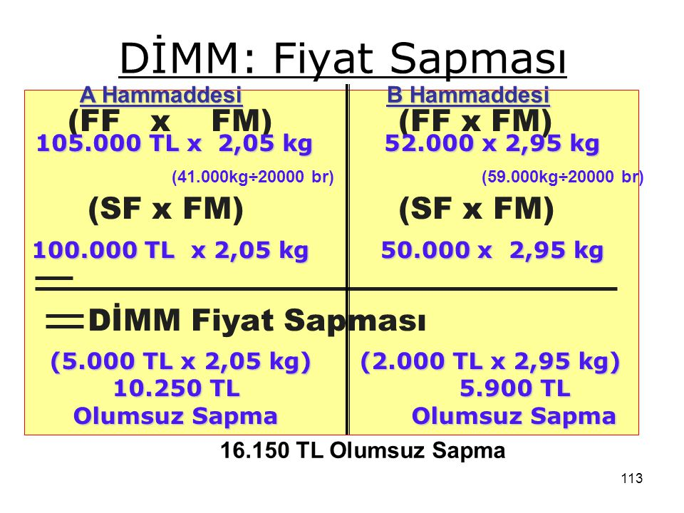 DİMM: Fiyat Sapması (FF x FM) (FF x FM) (SF x FM) (SF x FM)
