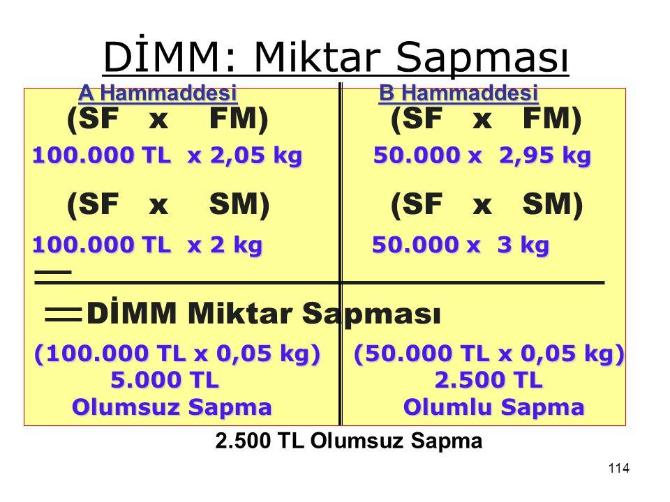 DİMM: Miktar Sapması (SF x FM) (SF x FM) (SF x SM) (SF x SM)