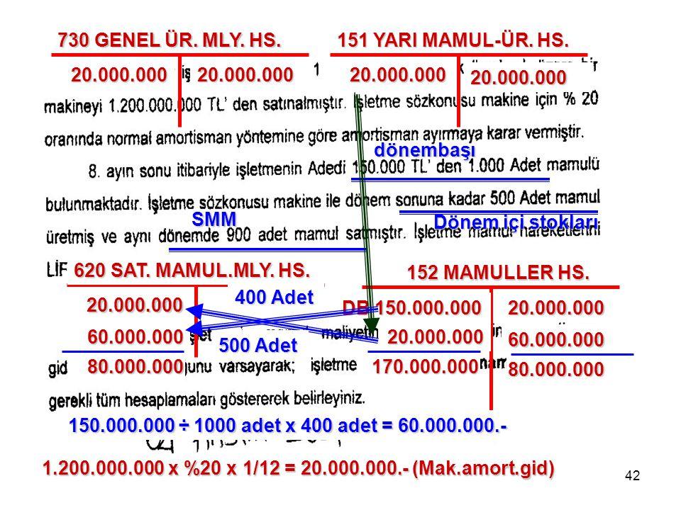 730 GENEL ÜR. MLY. HS. 151 YARI MAMUL-ÜR. HS. 20.000.000. 20.000.000. 20.000.000. 20.000.000. dönembaşı.