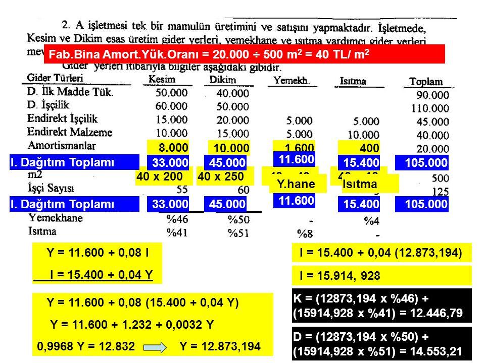 Fab.Bina Amort.Yük.Oranı = 20.000 ÷ 500 m2 = 40 TL/ m2