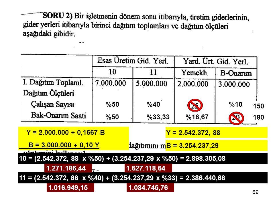 %50 %40. %10. 150. %50. %33,33. %16,67. 180. Y = 2.000.000 + 0,1667 B. B = 3.000.000 + 0,10 Y.