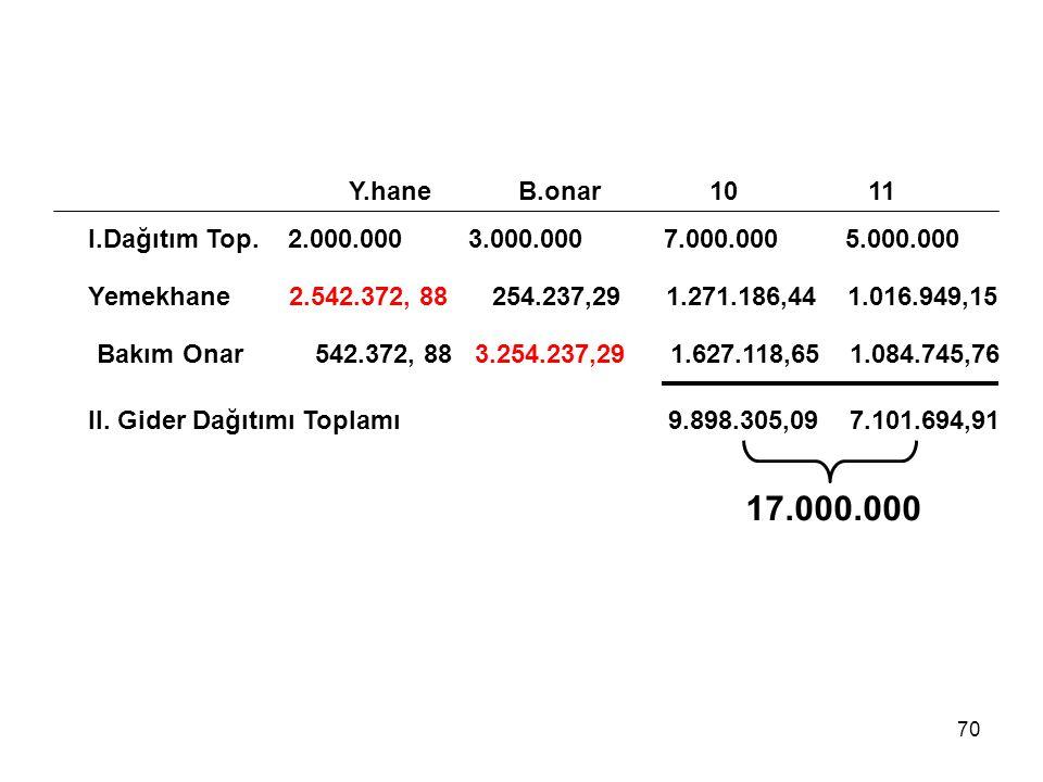 Y.hane B.onar 10 11 I.Dağıtım Top. 2.000.000 3.000.000 7.000.000 5.000.000.