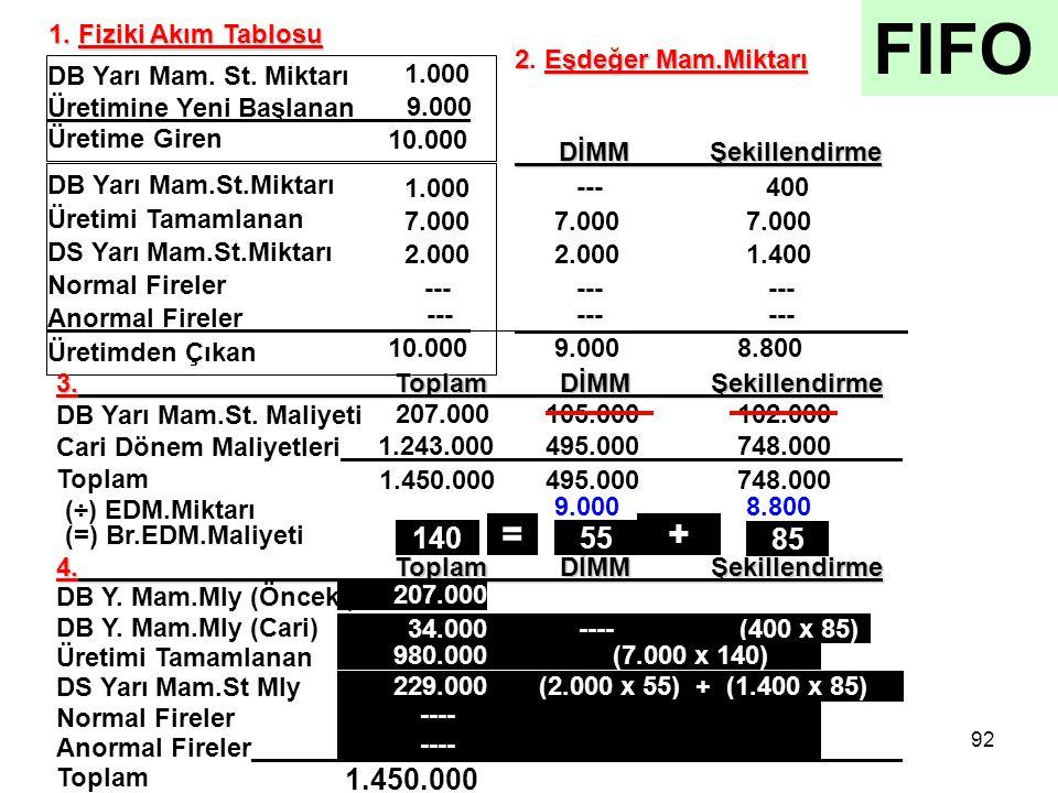 FIFO = + 140 55 85 1.450.000 1. Fiziki Akım Tablosu