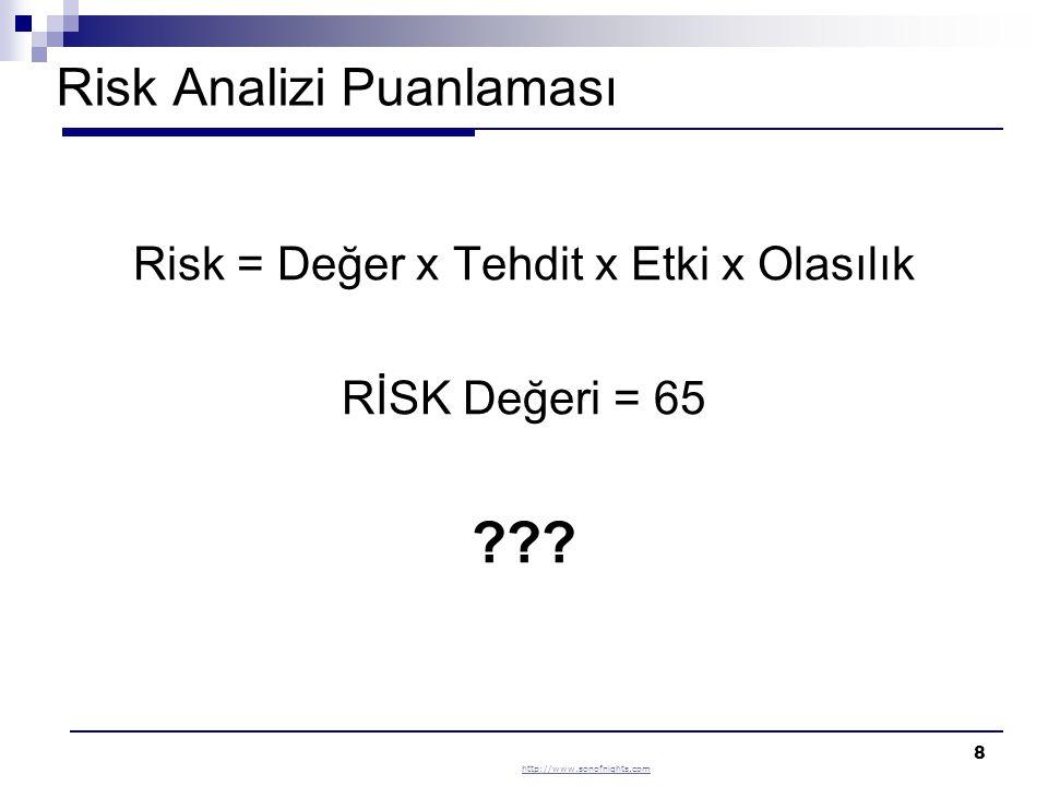 Risk Analizi Puanlaması
