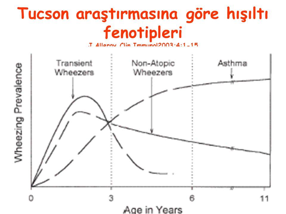 Tucson araştırmasına göre hışıltı fenotipleri J Allergy Clin Immunol2003;4:1-15