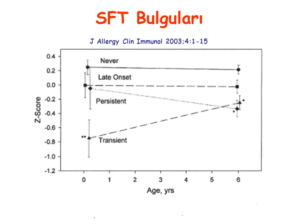 SFT Bulguları J Allergy Clin Immunol 2003;4:1-15