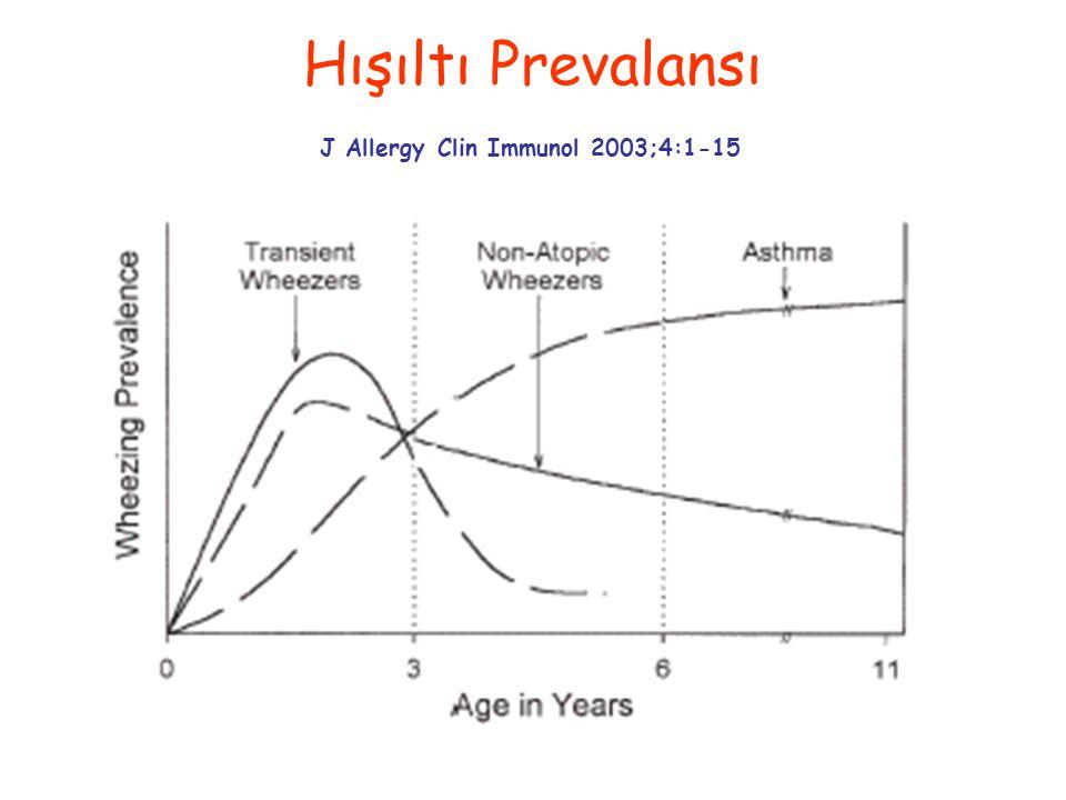 Hışıltı Prevalansı J Allergy Clin Immunol 2003;4:1-15
