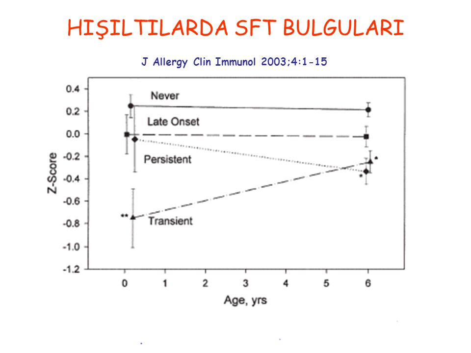 HIŞILTILARDA SFT BULGULARI J Allergy Clin Immunol 2003;4:1-15