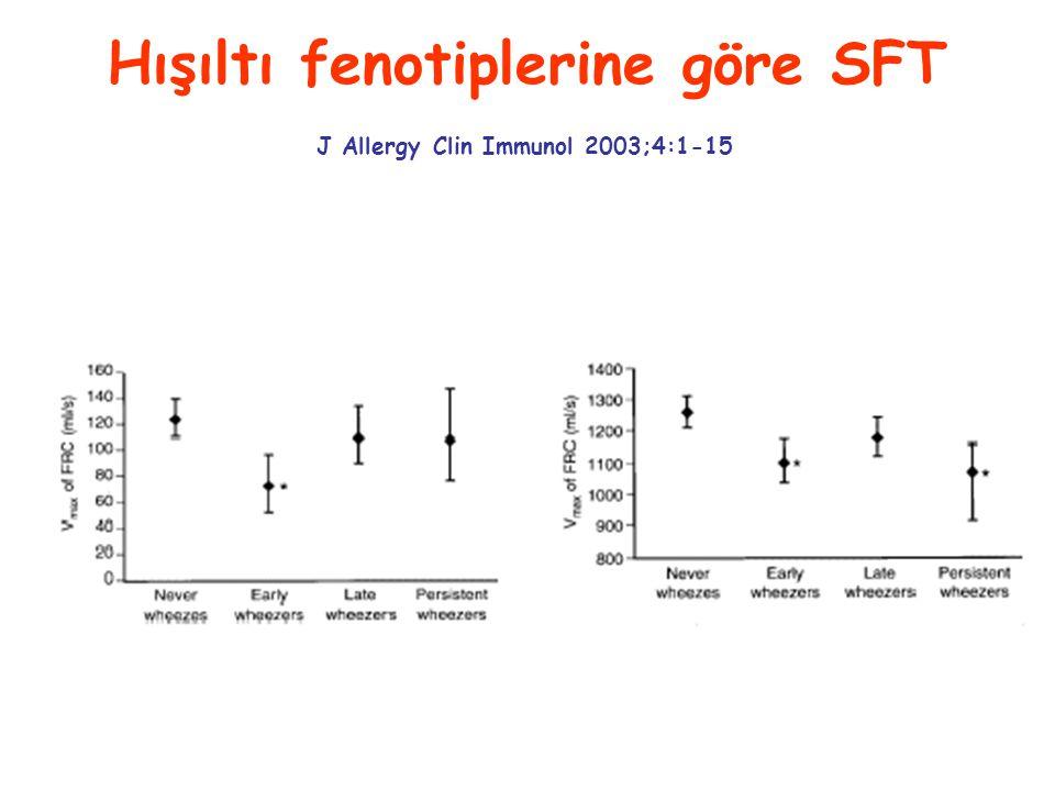 Hışıltı fenotiplerine göre SFT J Allergy Clin Immunol 2003;4:1-15