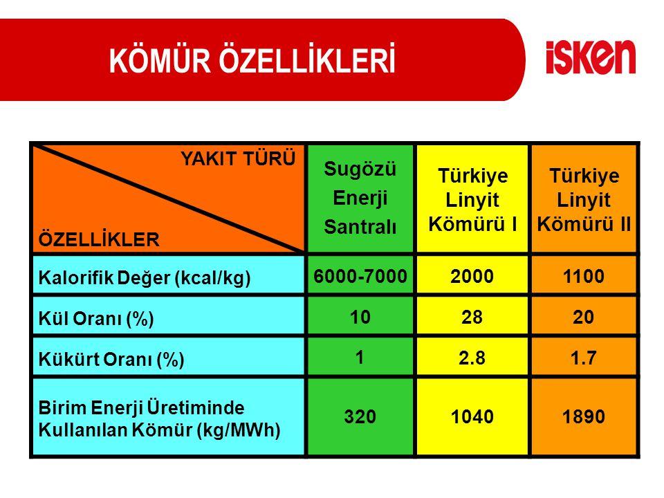 Türkiye Linyit Kömürü I Türkiye Linyit Kömürü II