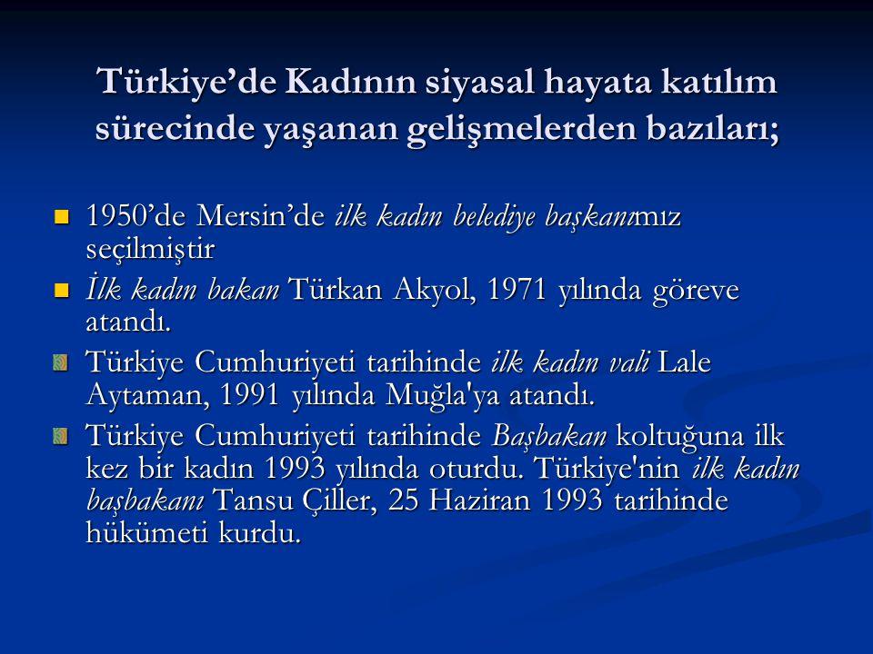 Türkiye'de Kadının siyasal hayata katılım sürecinde yaşanan gelişmelerden bazıları;