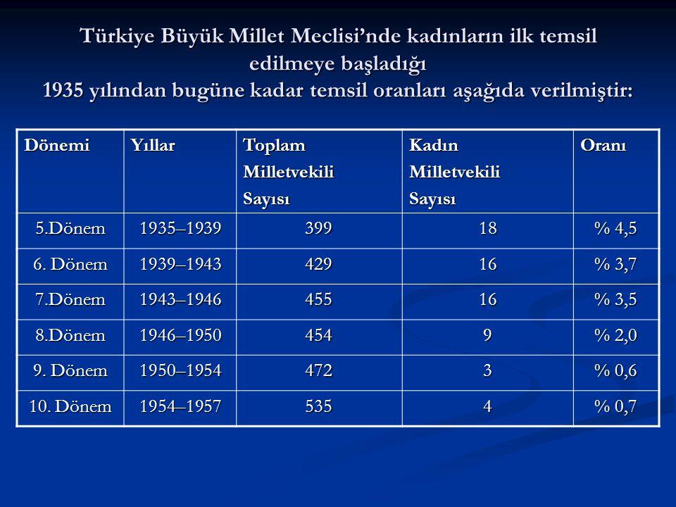 Türkiye Büyük Millet Meclisi'nde kadınların ilk temsil edilmeye başladığı 1935 yılından bugüne kadar temsil oranları aşağıda verilmiştir: