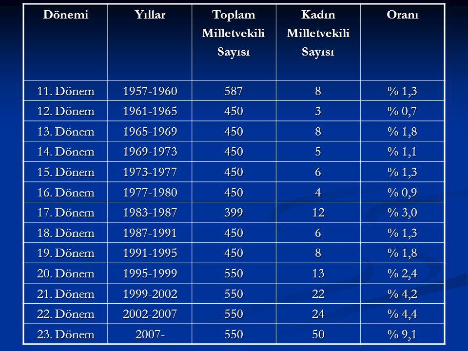 Dönemi Yıllar. Toplam. Milletvekili. Sayısı. Kadın. Oranı. 11. Dönem. 1957-1960. 587. 8. % 1,3.