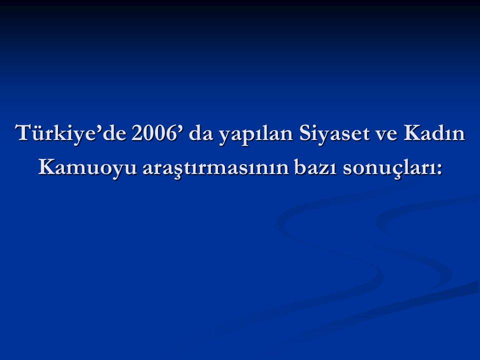 Türkiye'de 2006' da yapılan Siyaset ve Kadın Kamuoyu araştırmasının bazı sonuçları: